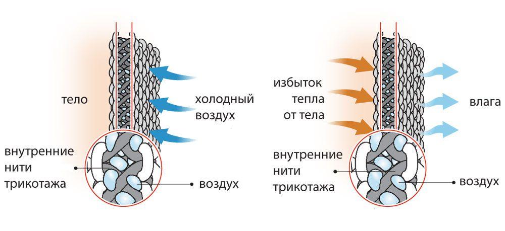 Процесс терморегуляции в термобелье